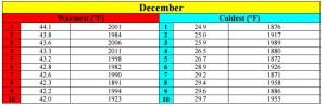 december climate