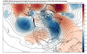 Euro Weather Model Analysis