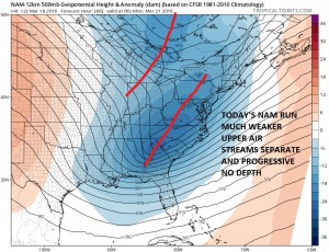 nam66 NAM Model Backs Off Strongly