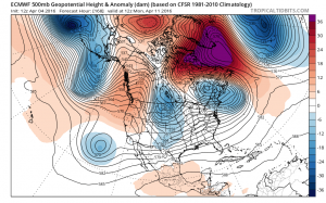 euro168 Joestramdus Ugly Long Range Outlook