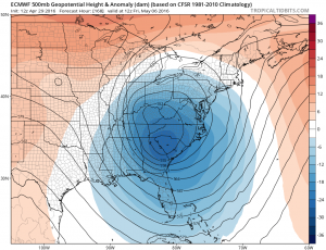 euro168 Euro Model Very Dynamic Next Week