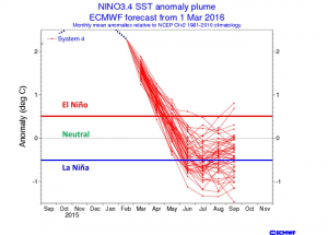 hurricane1 Hurricane Season Forecast Above Normal