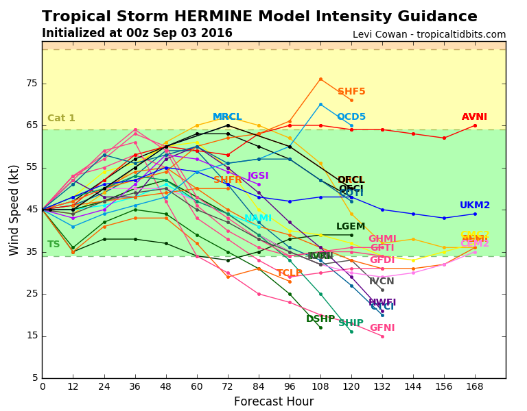 09L_intensity_latest hermine moving