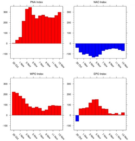 east pacific oscillation