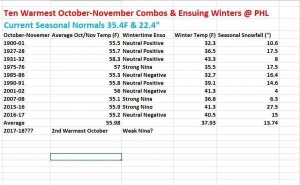 warm october november