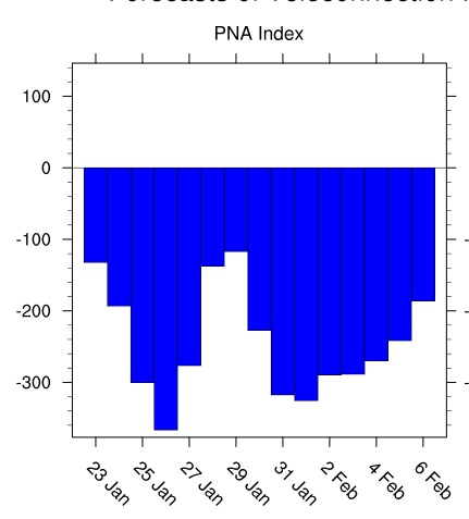 long range indices