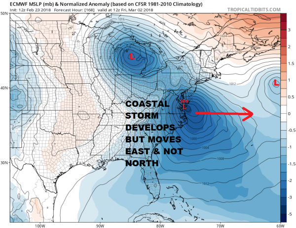 Powerful Blocking Signal Could Suppress Storms South & East