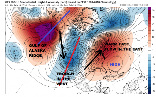 Strong Blocking Pattern Emerges Long Range