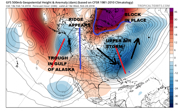 Strong Blocking Pattern Emerges Long Range