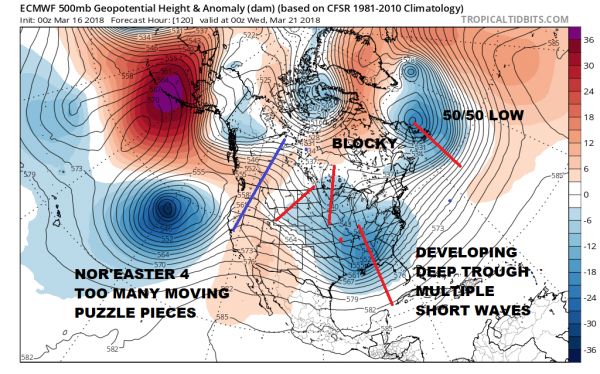 Noreaster 4 Odds Growing Uncertainty Also Increasing
