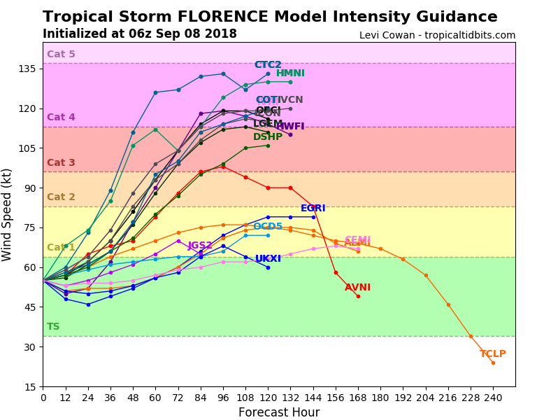 Florence continues to intensify and East Coast landfall appears imminent (free access)