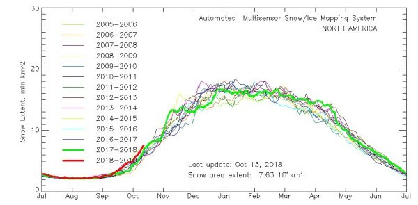 long range cold shots snow cover growth
