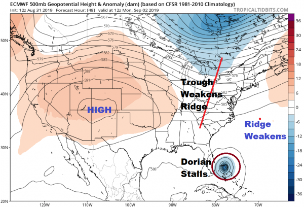 Severe Hurricane Dorian 150 MPH Winds Continues West Florida Risk Diminishing